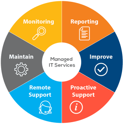 ManagedITservices